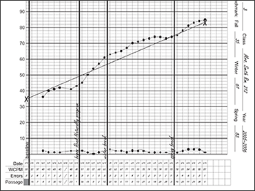 image about Fluency Graph Printable identify Looking at Fluency Improvements Keep track of :: Read through Normally, Inc.