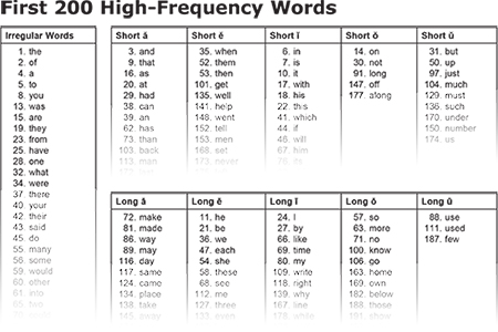 Teaching spelling of high-frequency words is an important spelling strategy