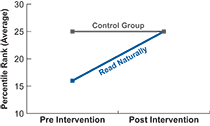 Fluency results for the Read Naturally group and a control group