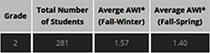 Average Weekly Improvement (AWI), Grade 2