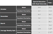 Average gains in fluency for special education and Title I students