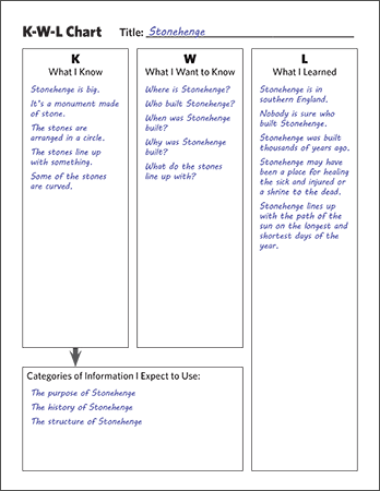 A K-W-L chart can develop reading comprehension skills for expository text