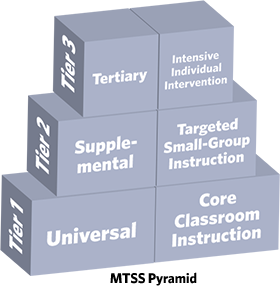MTSS Pyramid
