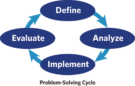 Problem-Solving Cycle