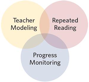 Teacher modeling, repeated reading, progress monitoring