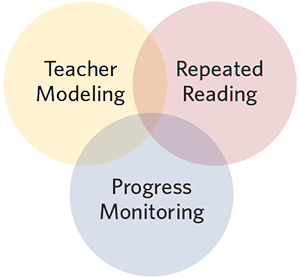 The Read Naturally Strategy combines three reading intervention strategies: teacher modeling, repeated reading, and progress monitoring