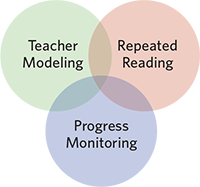 Teacher modeling, repeated reading, progress monitoring