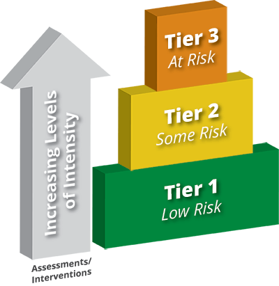 The tiers of the RTI pyramid are low risk, some risk, at risk