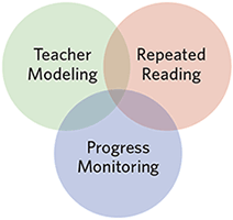 Read Naturally Strategy programs can be used as RTI reading interventions