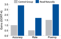 Gains in accuracy, rate, and fluency for the Read Naturally group and a control group